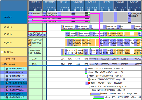 """Combined view """"drill down"""": Inventory graph and resource Gantt chart"""
