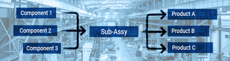 Component_Sub-Assy_Product